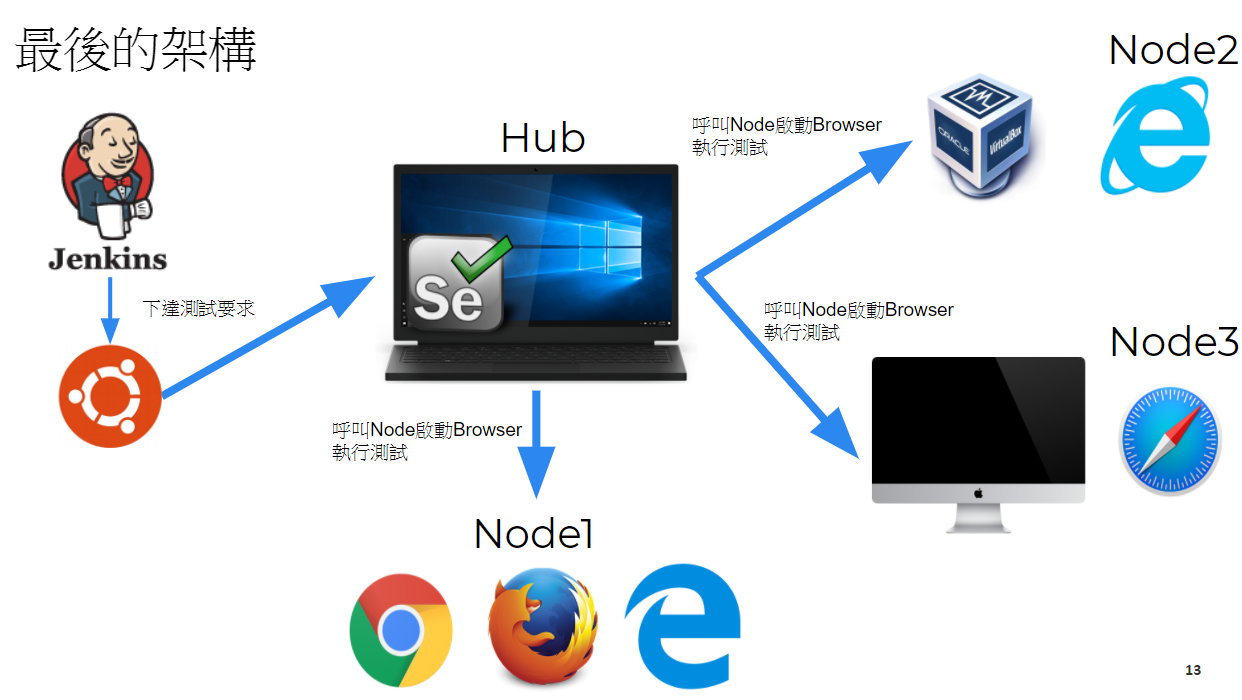 hub:Win10, Node1:iMac, Node2:Win10, Node3:Win8.1(vm on Win10)
