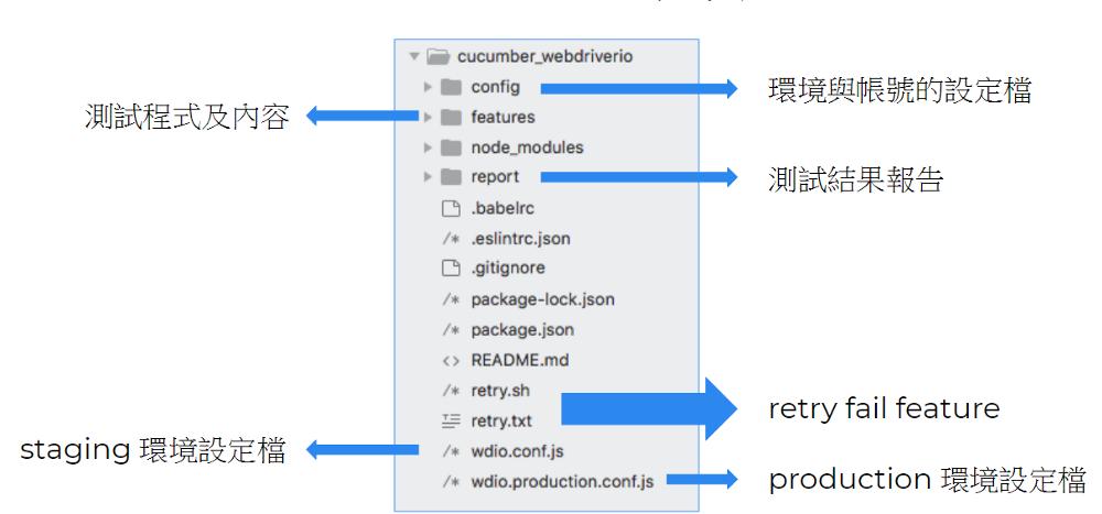 Webdriverio專案建置